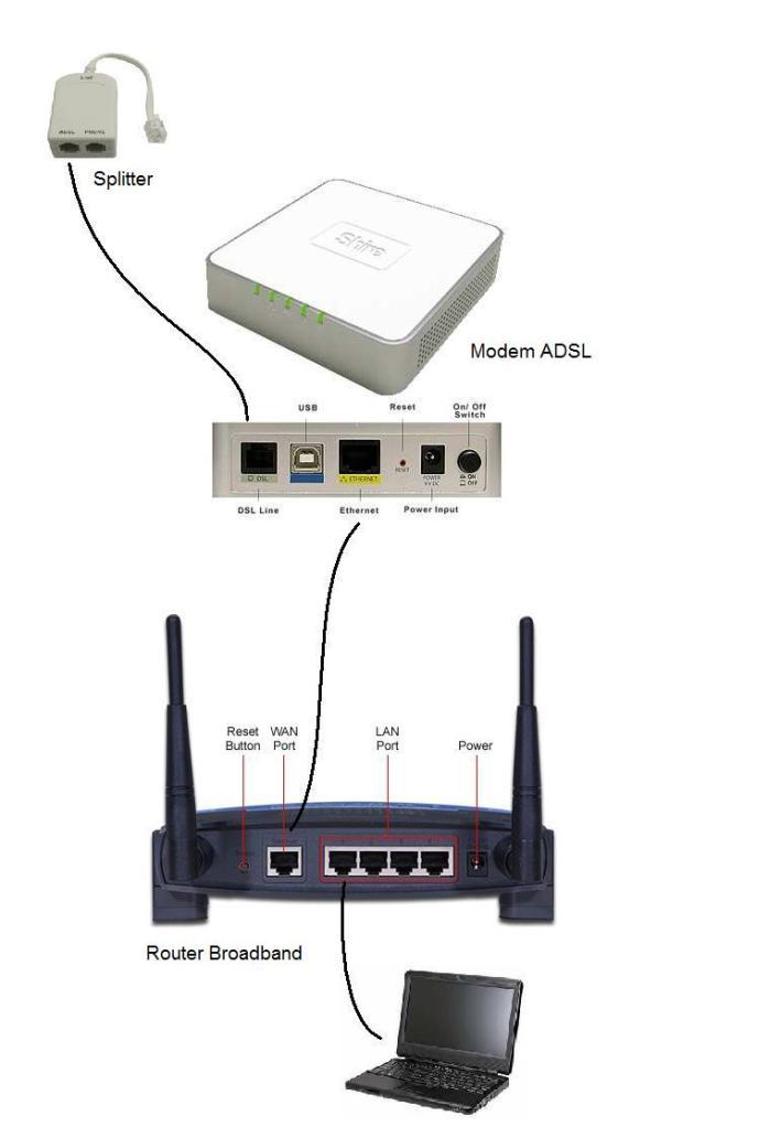 Koneksi router, modem, dan jalur Speedy